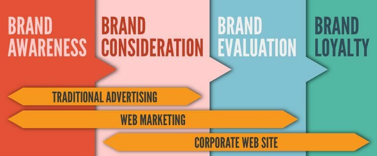 How Your Website Can Increase Your Brand Awareness